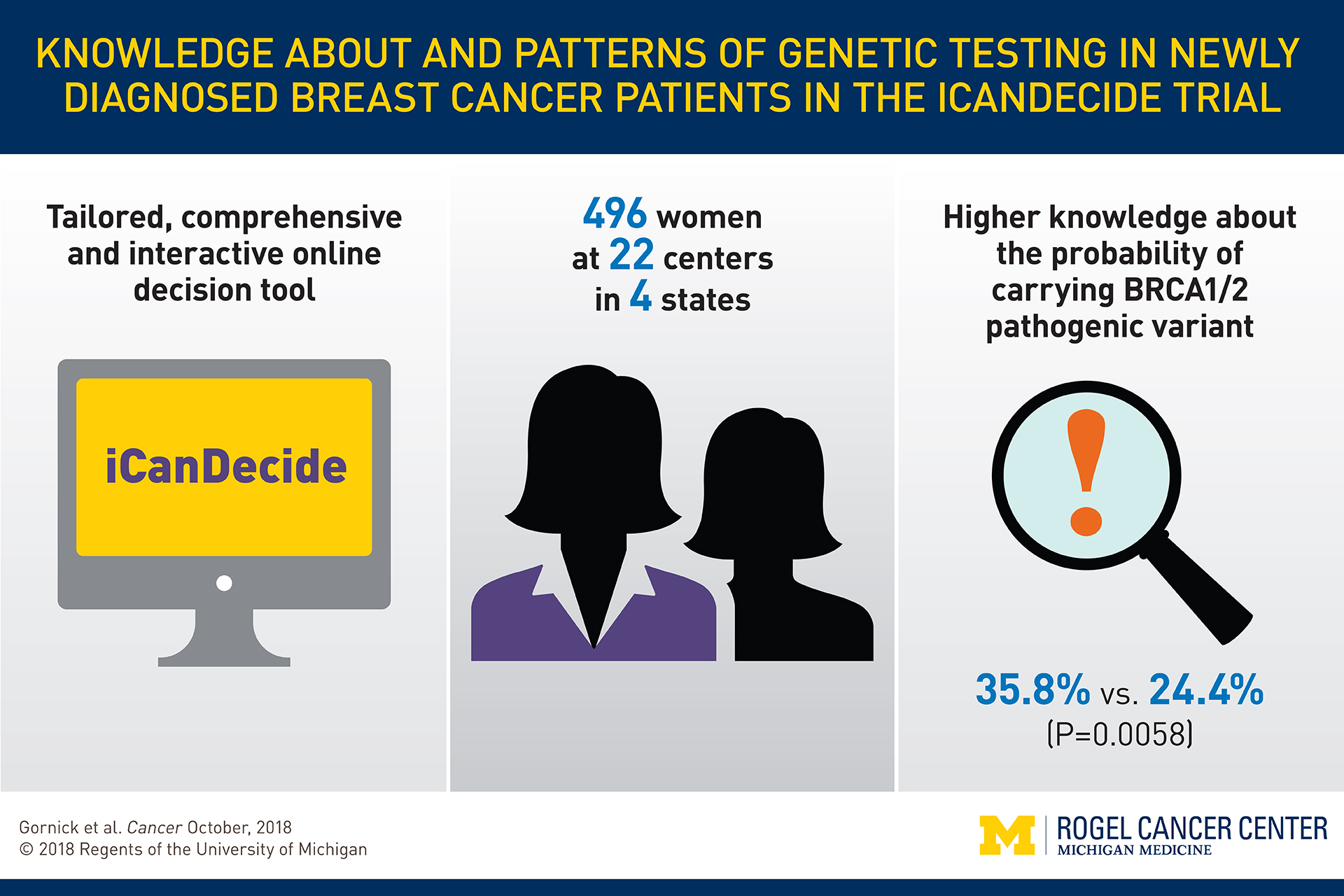Decision Support Tool Boosts Genetic Testing Knowledge In